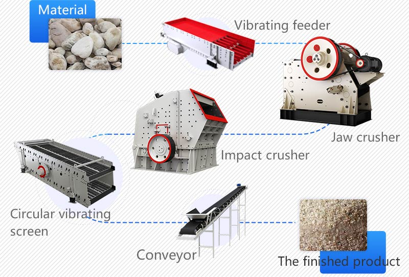 Process of rock crushing line