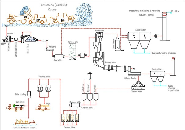 cement_manufacturing_process