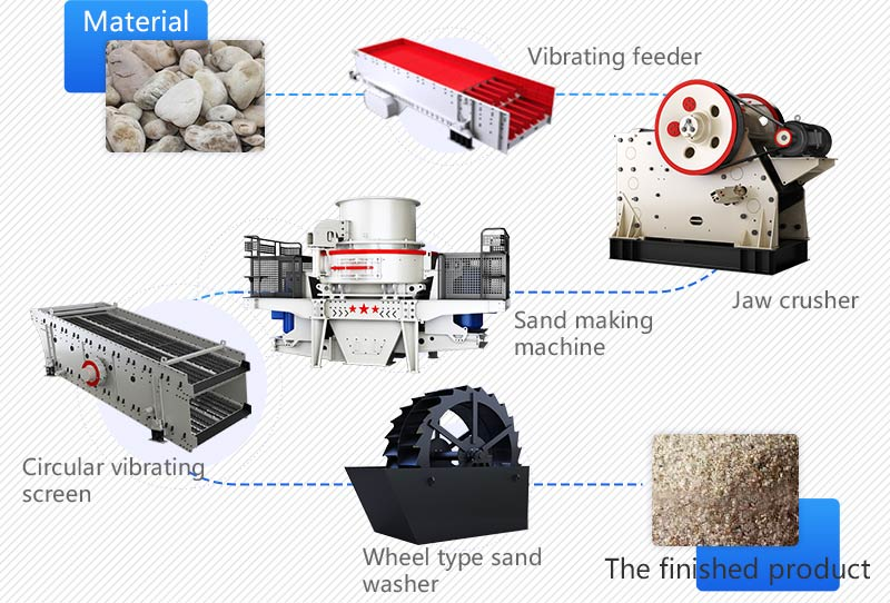 Process of Sand Production Line